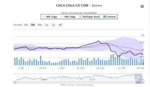 andamento-coca-cola-300x174.jpg