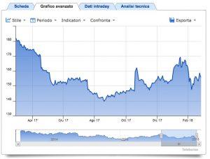 IBM prezzo e grafico azione — NYSE:IBM — TradingView