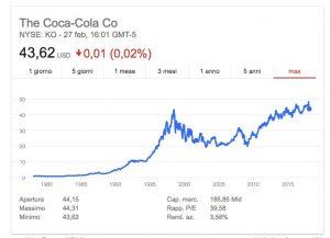 quotazione azioni coca cola