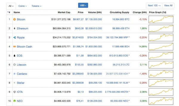 bitcoin cash bot trading criptovaluta migliore quale criptovaluta è meglio scambiare con ethereum o bitcoin