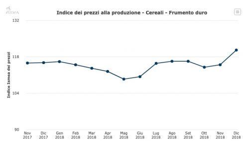 indice prezzi grano duro