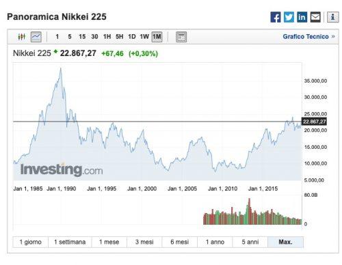 andamento storico indice nikkei