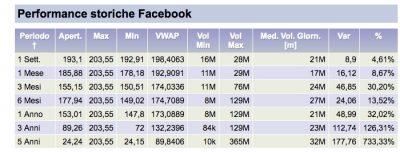 performance storiche azioni facebook
